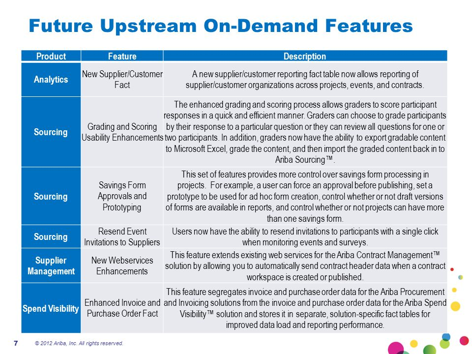 Future Upstream On-Demand Features