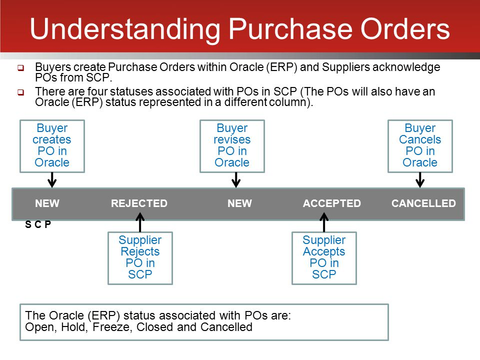 Understanding Purchase Orders