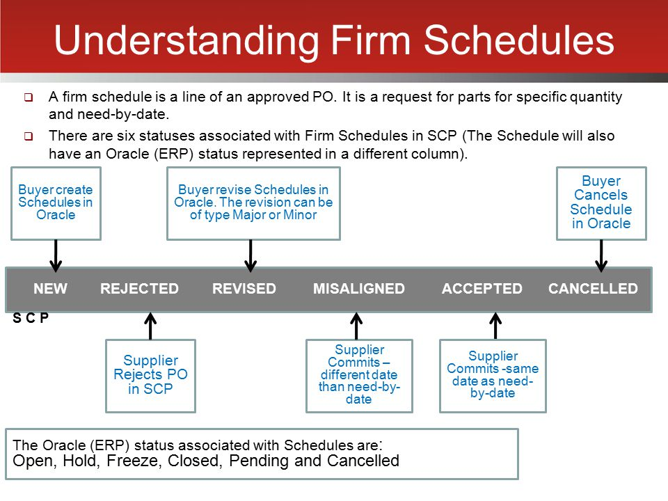 Understanding Firm Schedules