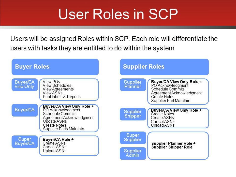 User Roles in SCP