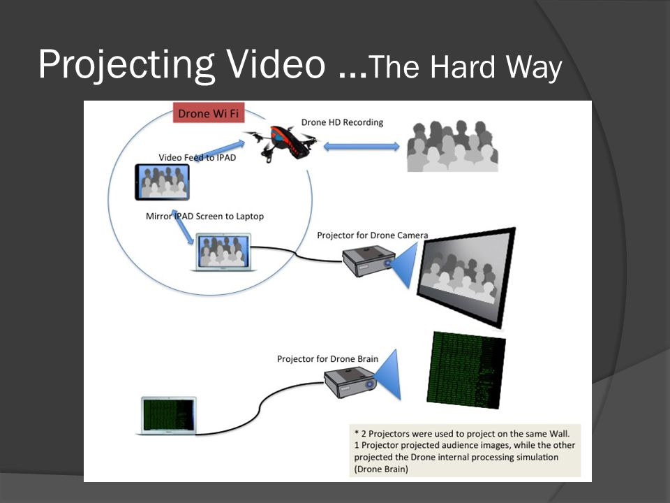 Projecting Video …The Hard Way