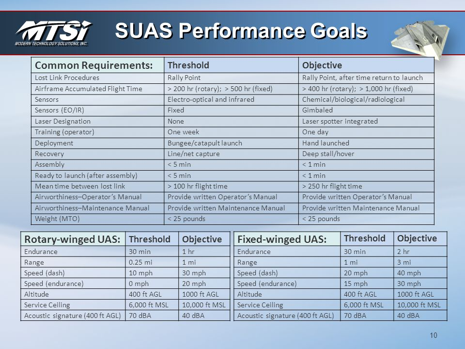 SUAS Performance Goals