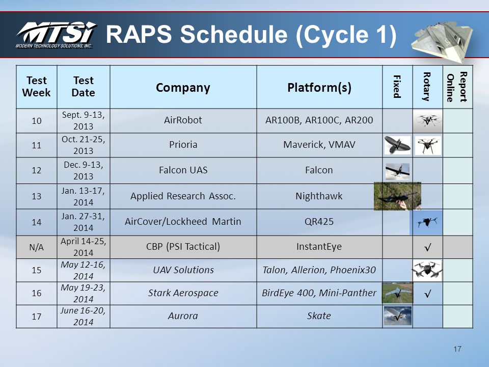 RAPS Schedule (Cycle 1) Company Platform(s) Test Week Date Fixed