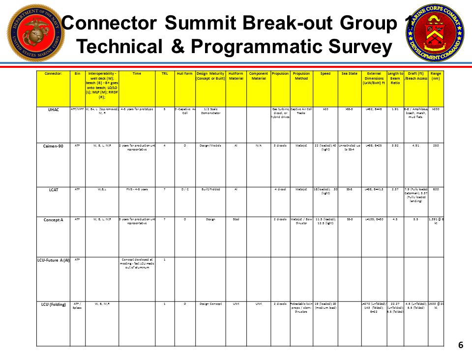 Connector Summit Break-out Group 1 Technical & Programmatic Survey