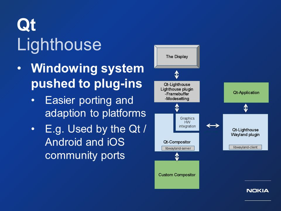 Qt Lighthouse Windowing system pushed to plug-ins