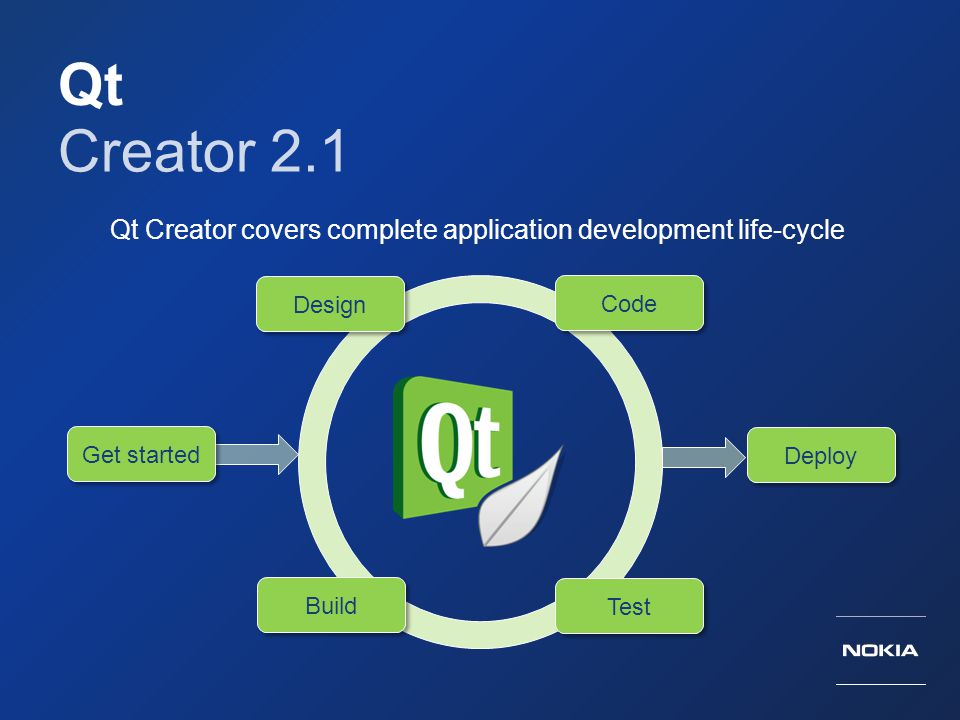 Qt Creator covers complete application development life-cycle