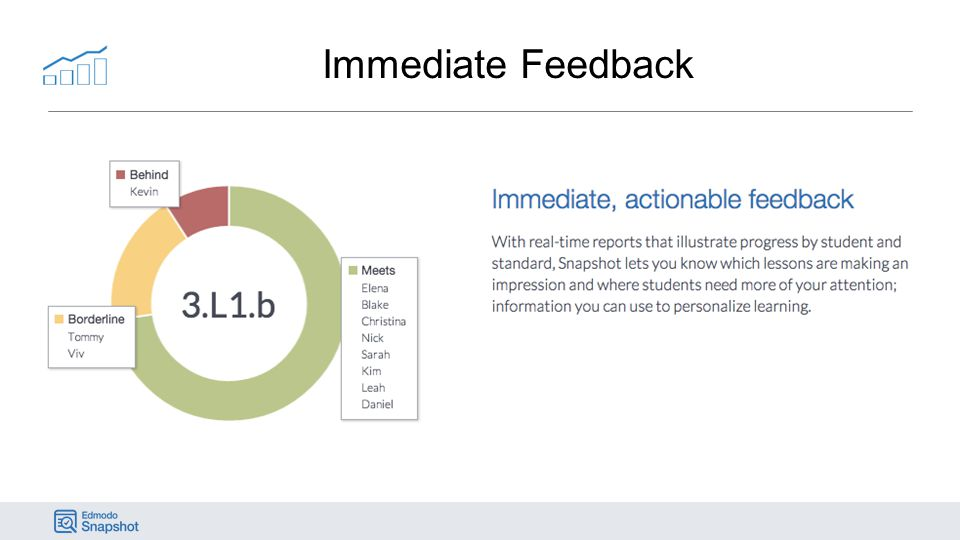 Immediate Feedback \ When you look at results, Student information is readily available