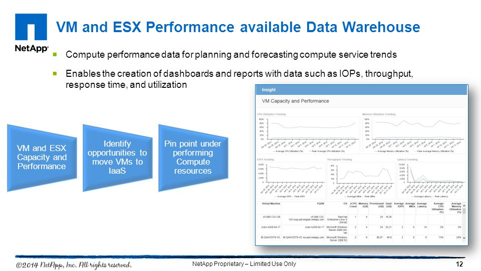 VM and ESX Performance available Data Warehouse