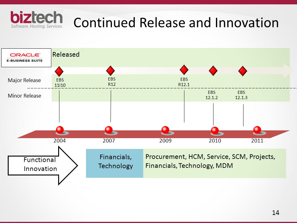 Continued Release and Innovation