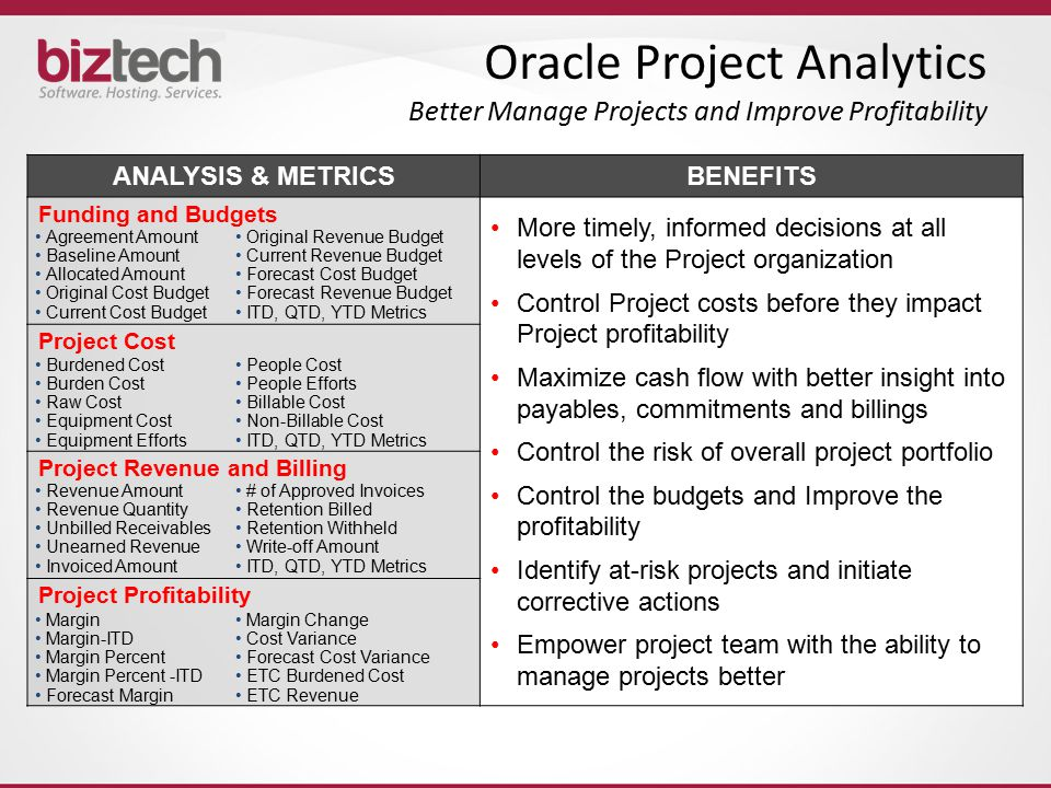 Oracle Project Analytics Better Manage Projects and Improve Profitability