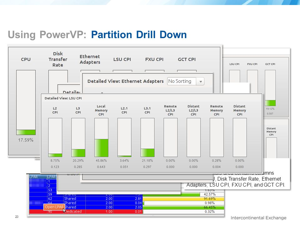 Using PowerVP: Partition Drill Down