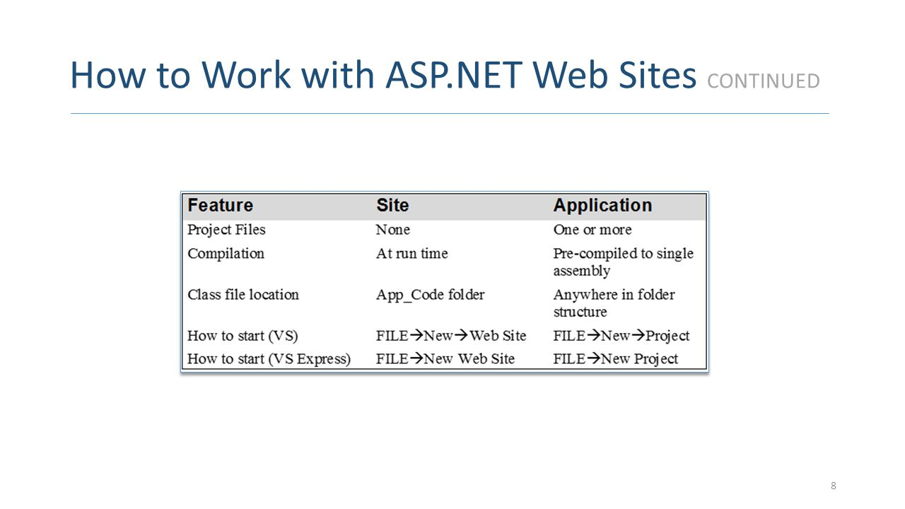 How to Work with ASP.NET Web Sites CONTINUED