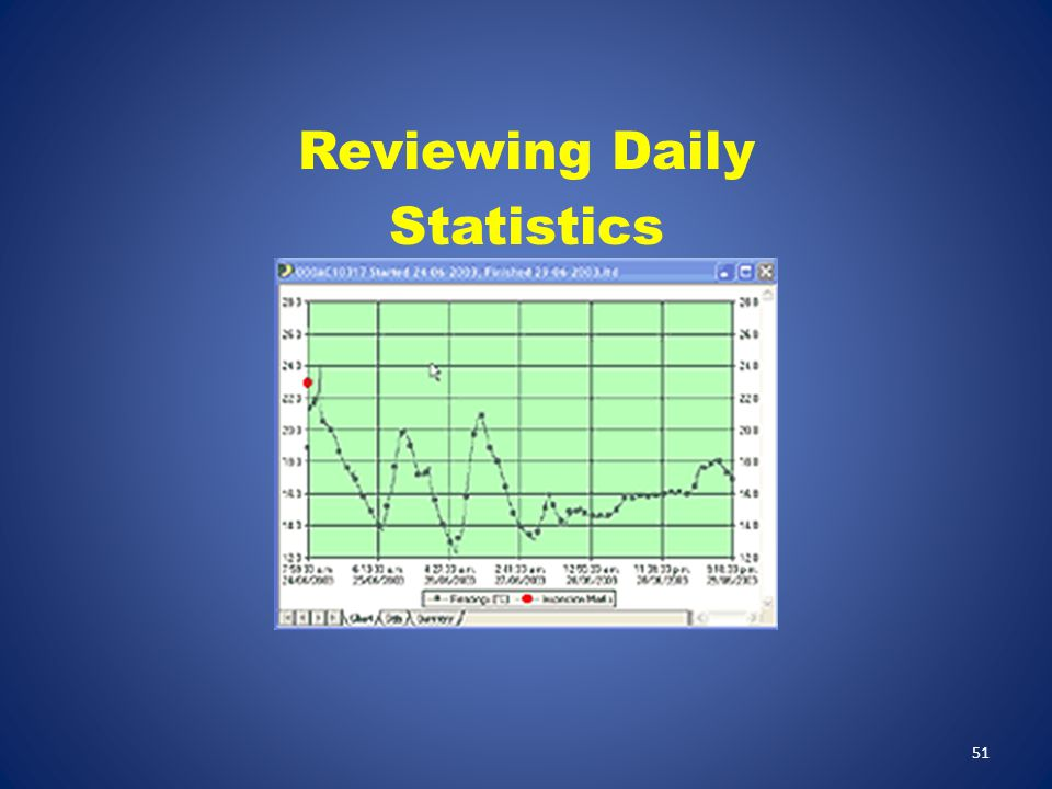 Reviewing Daily Statistics