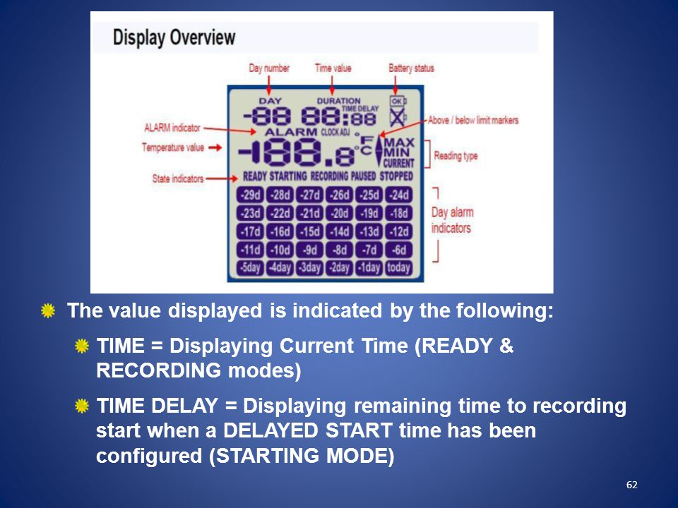The value displayed is indicated by the following: