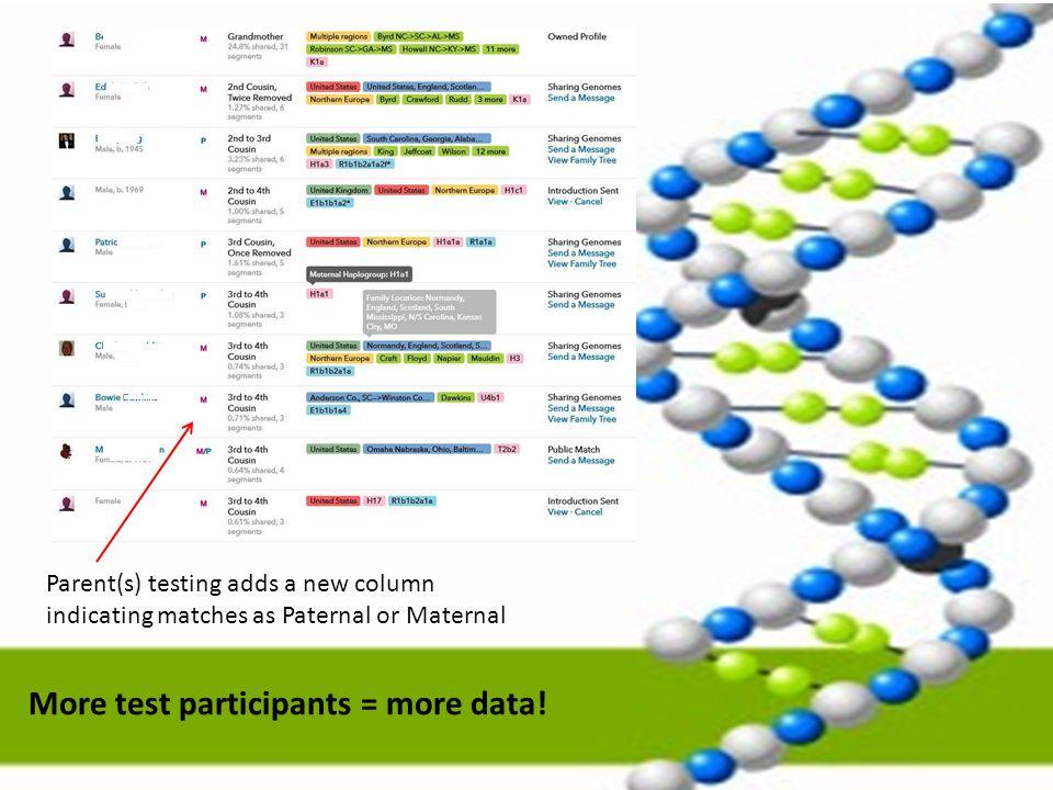 More test participants = more data!