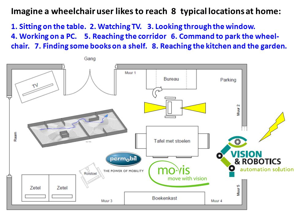 Imagine a wheelchair user likes to reach 8 typical locations at home: