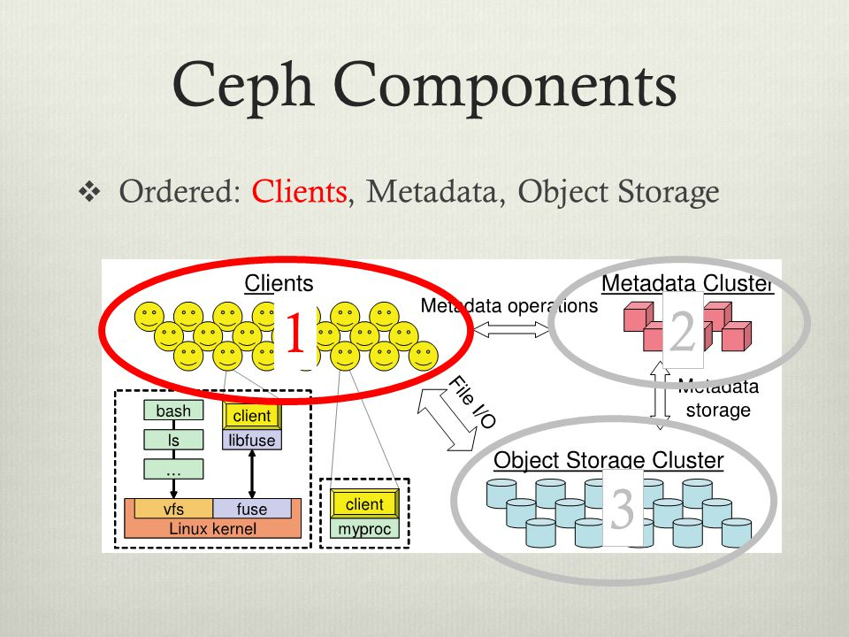 Ceph Components Ordered: Clients, Metadata, Object Storage 1 2 3