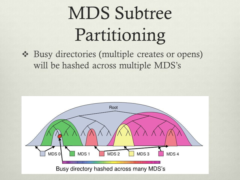 MDS Subtree Partitioning