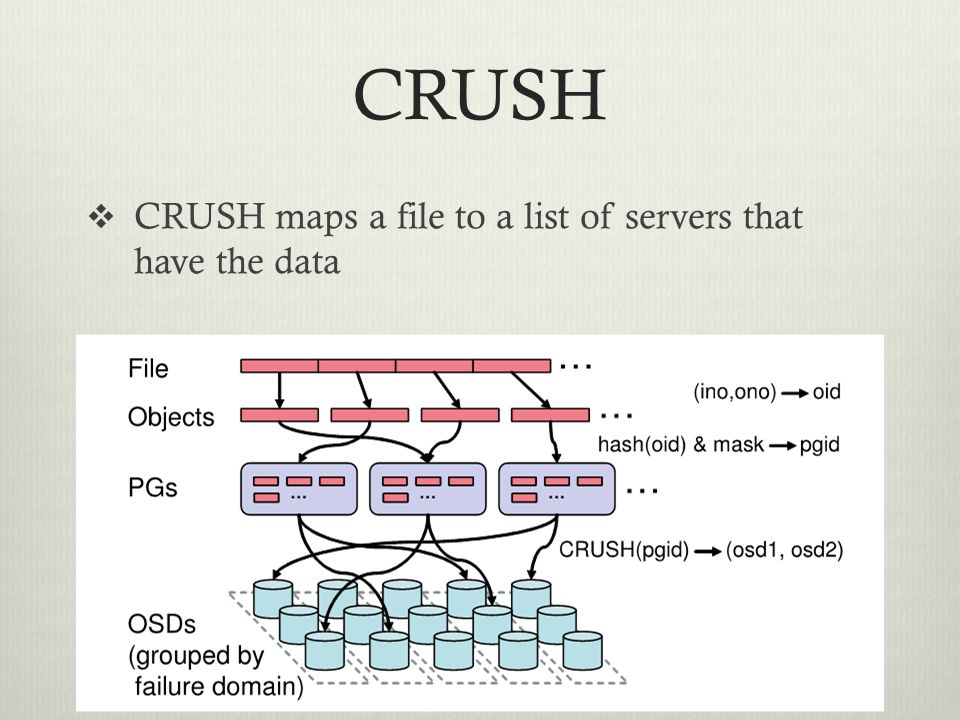 CRUSH CRUSH maps a file to a list of servers that have the data