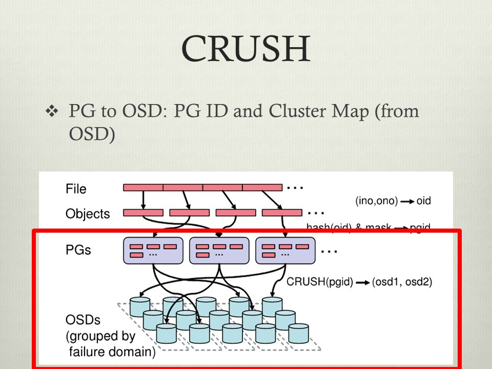 CRUSH PG to OSD: PG ID and Cluster Map (from OSD)