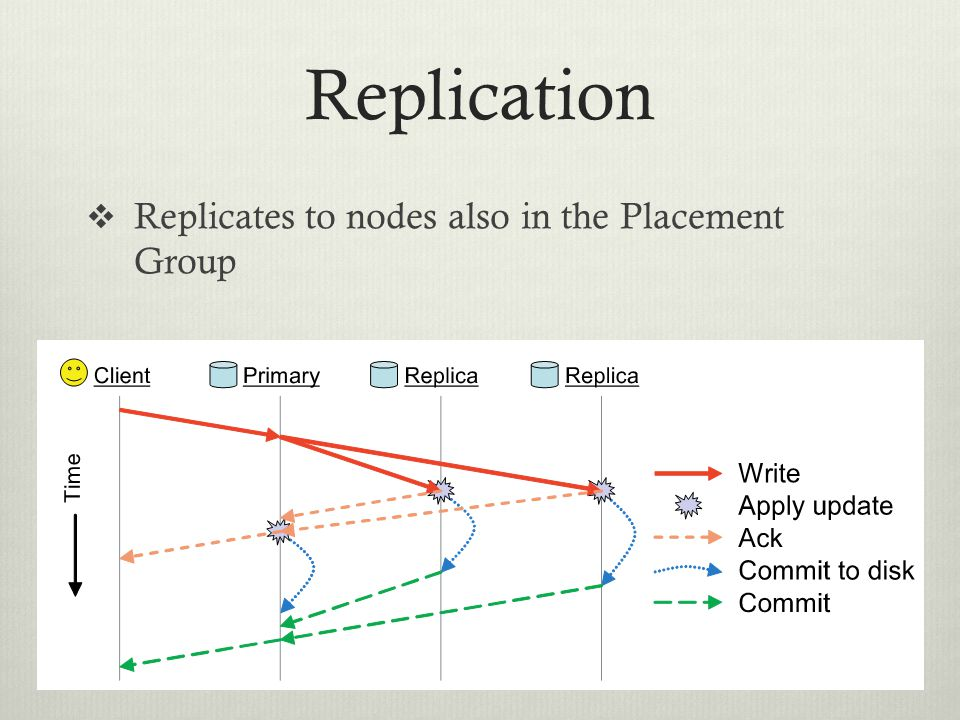 Replication Replicates to nodes also in the Placement Group