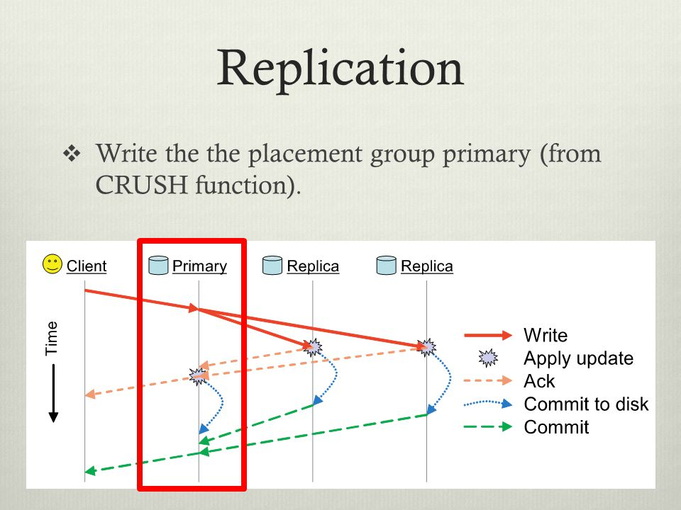 Replication Write the the placement group primary (from CRUSH function).