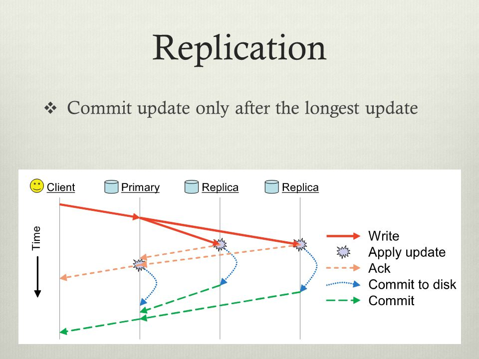 Replication Commit update only after the longest update