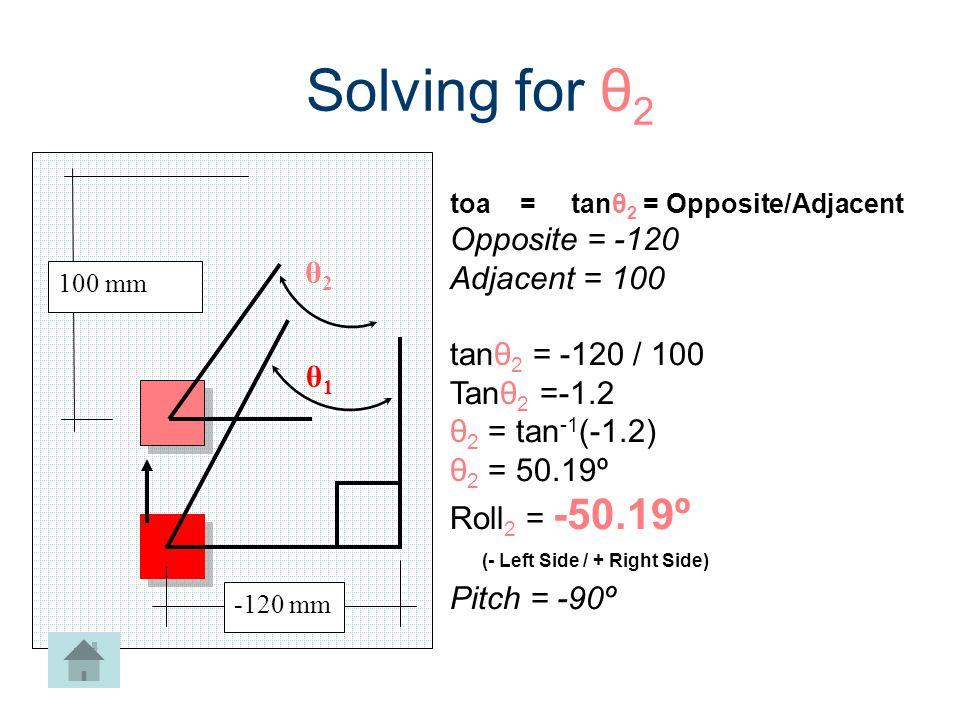 Solving for θ2 Opposite = -120 Adjacent = 100 θ2 tanθ2 = -120 / 100