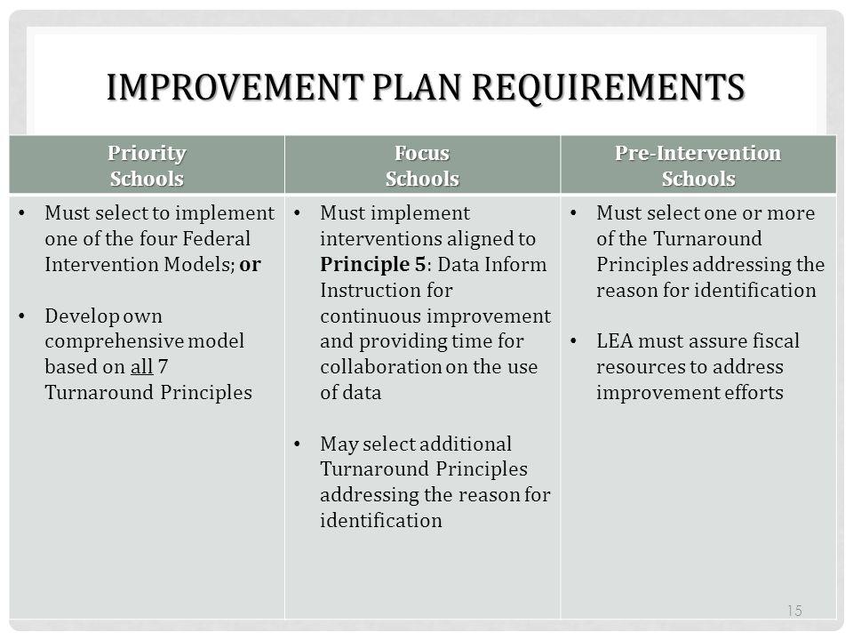 Improvement Plan Requirements