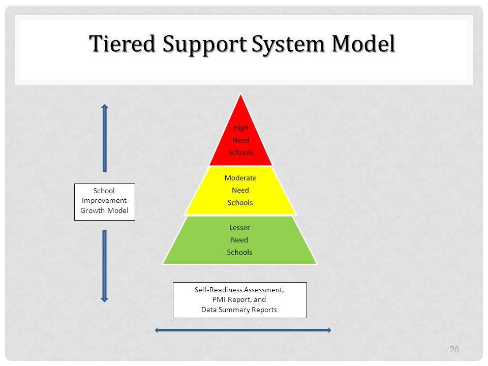 Tiered Support System Model