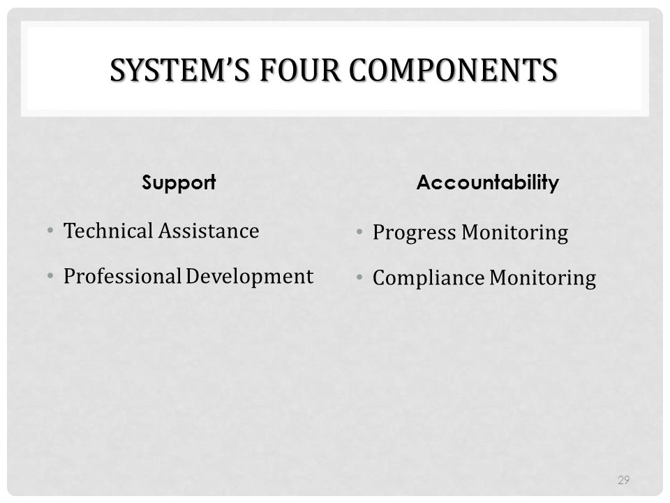 System's Four Components