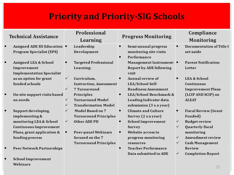 Priority and Priority-SIG Schools