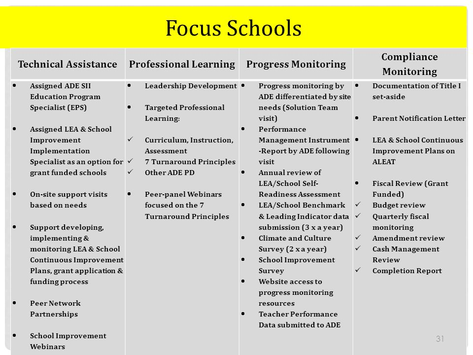 Professional Learning Compliance Monitoring