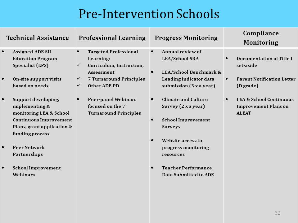 Pre-Intervention Schools