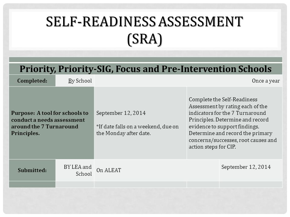 Self-Readiness Assessment (SRA)