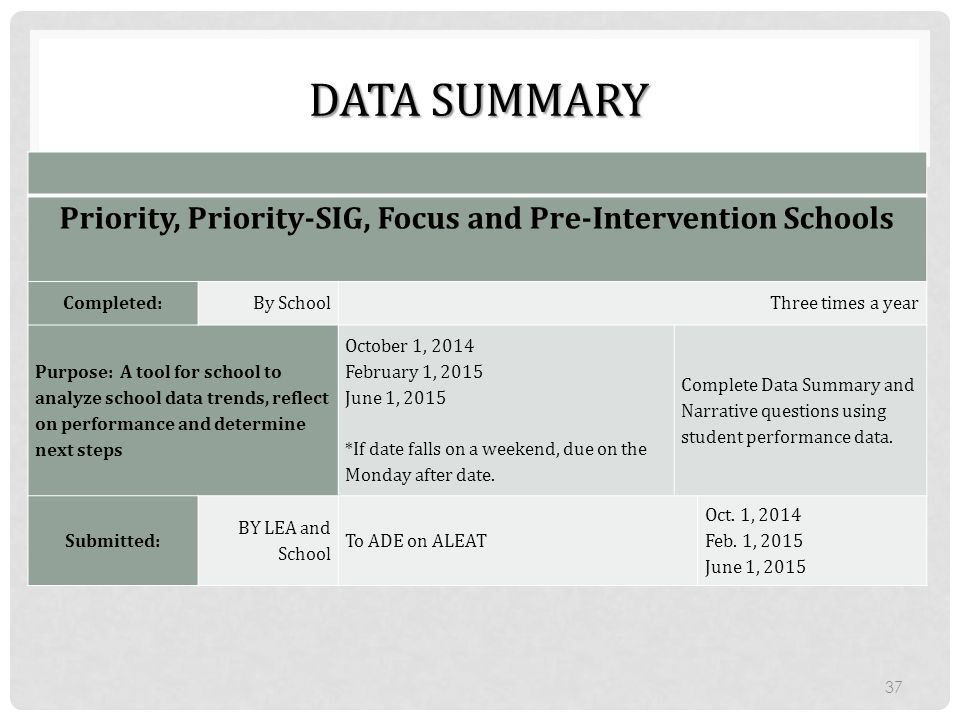 Priority, Priority-SIG, Focus and Pre-Intervention Schools