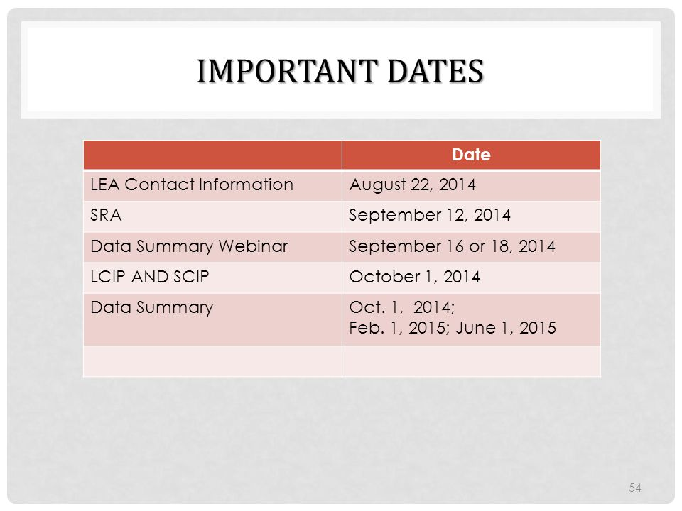 Important DAtes Date. LEA Contact Information. August 22, 2014. SRA. September 12, 2014. Data Summary Webinar.