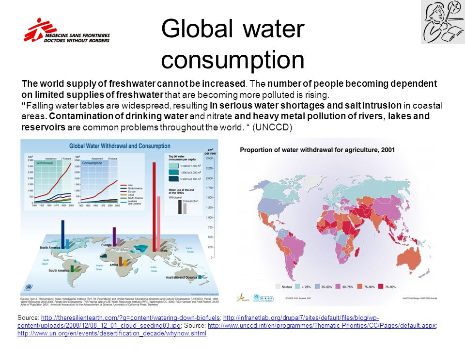 Global water consumption