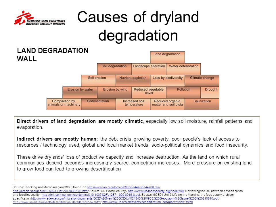 Causes of dryland degradation