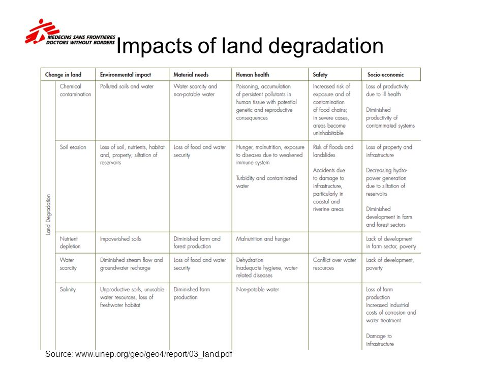 Impacts of land degradation