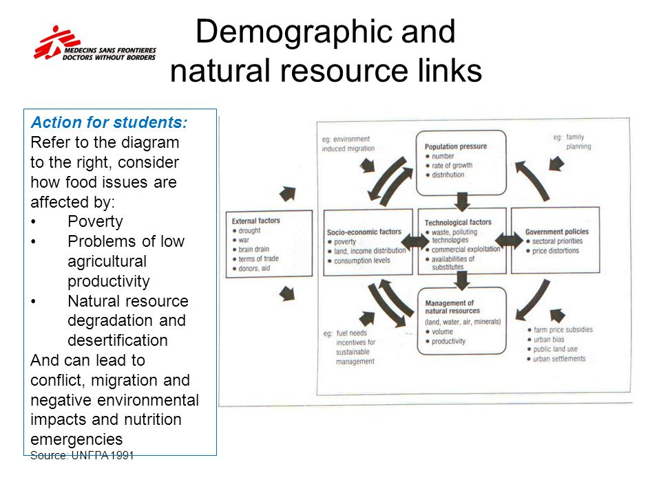 Demographic and natural resource links