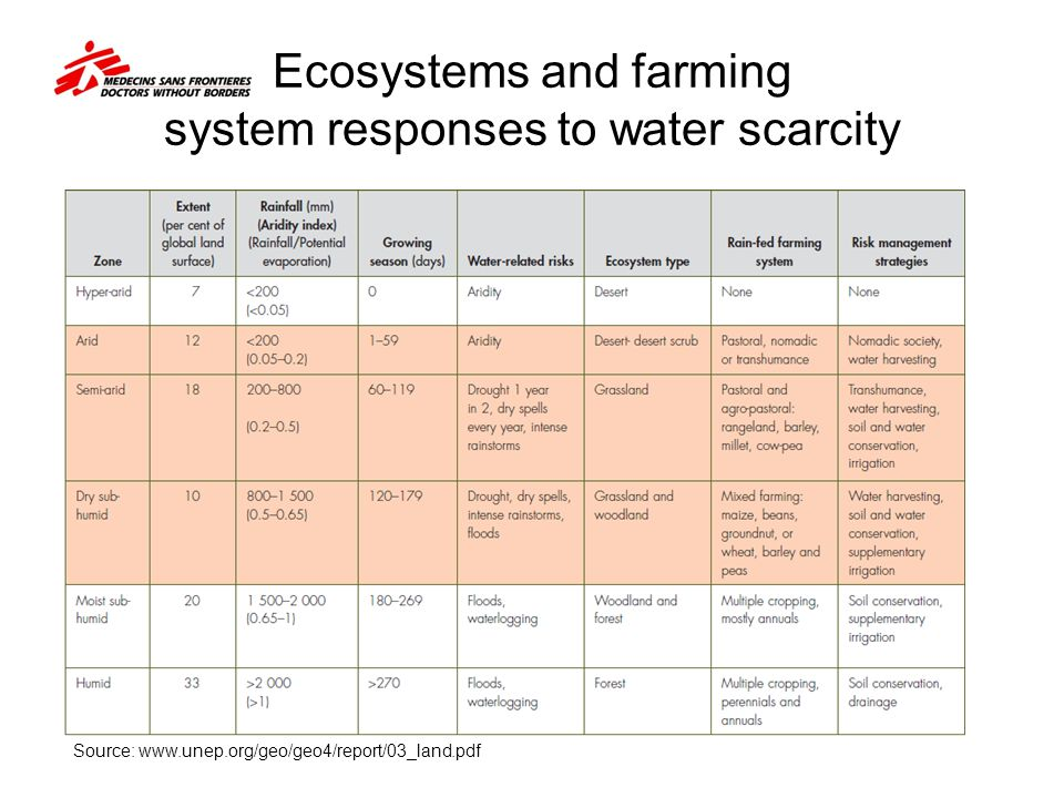 Ecosystems and farming system responses to water scarcity