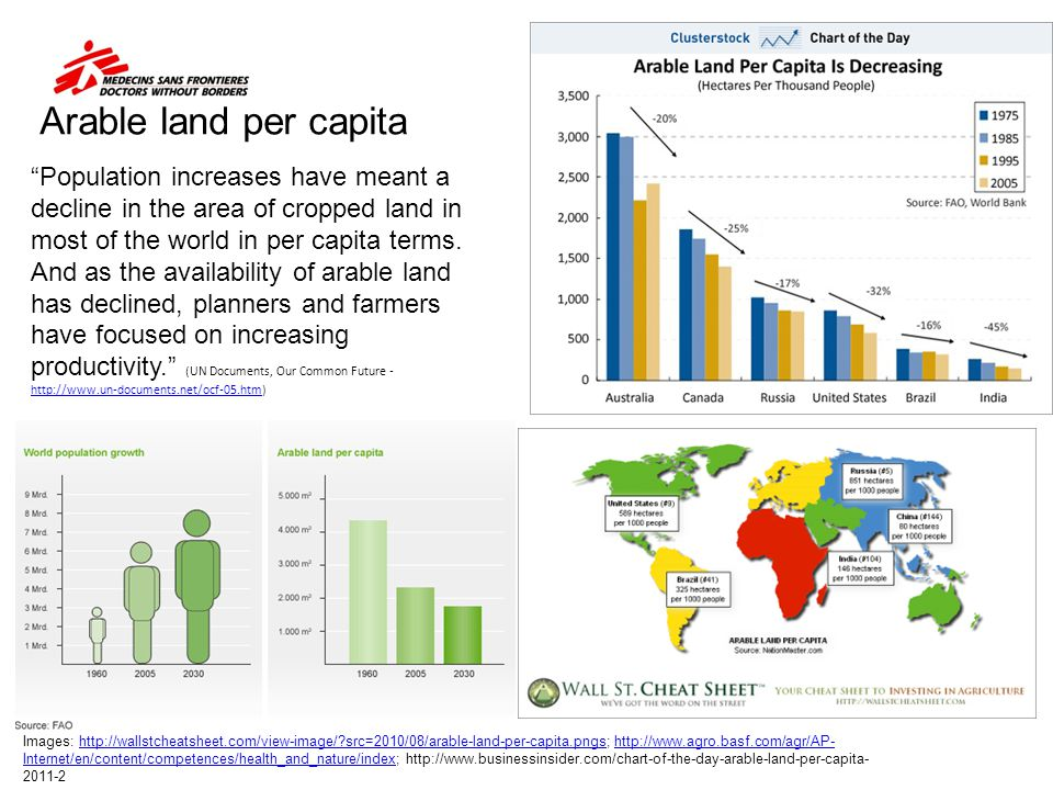 Arable land per capita