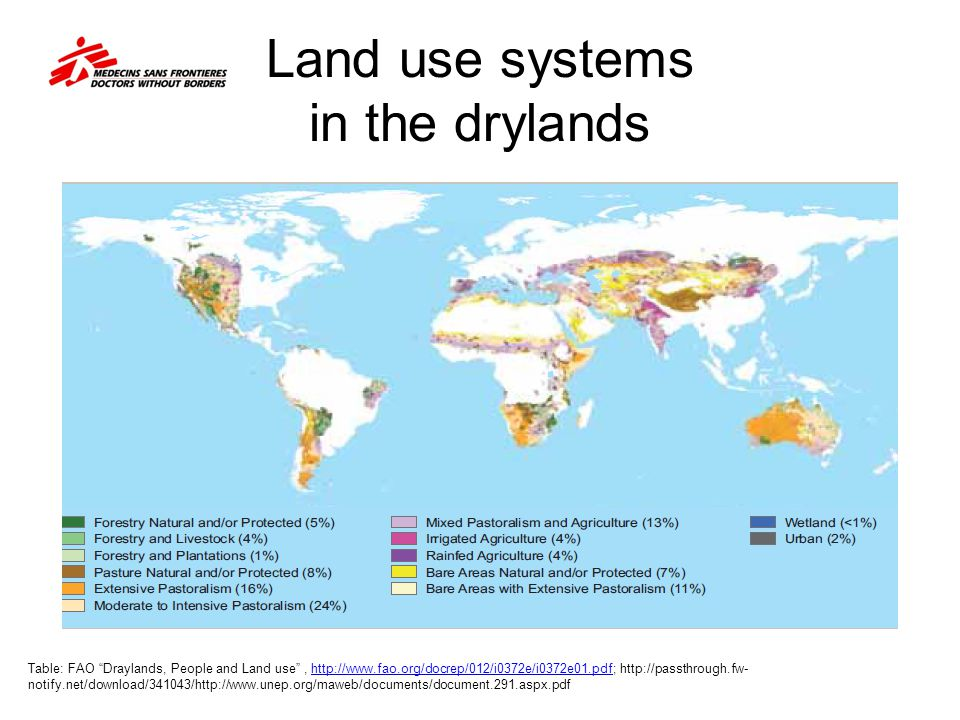 Land use systems in the drylands