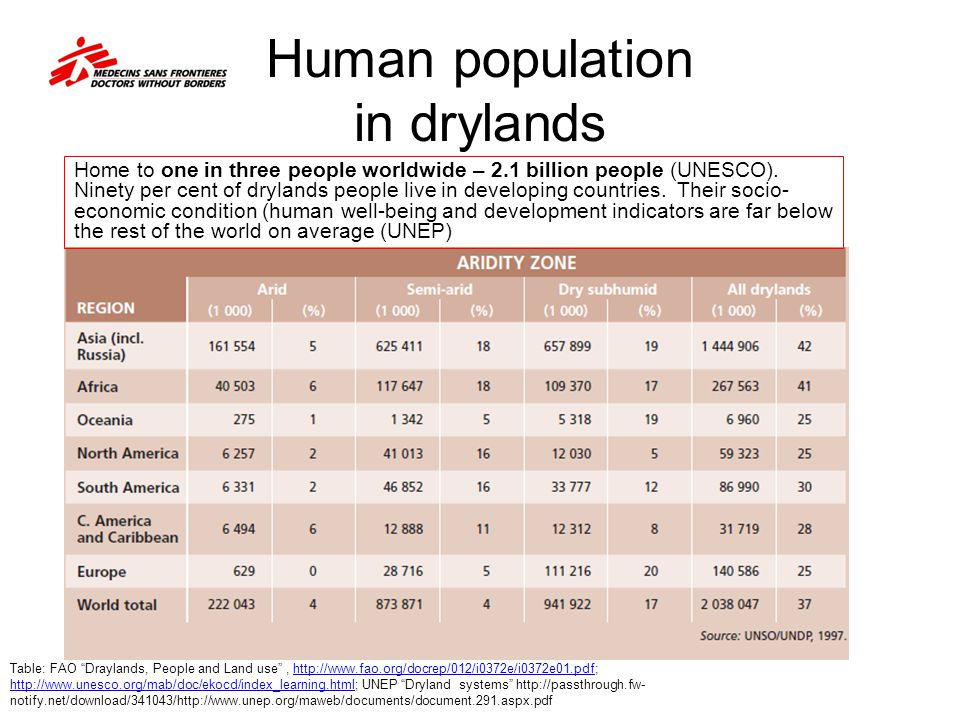 Human population in drylands
