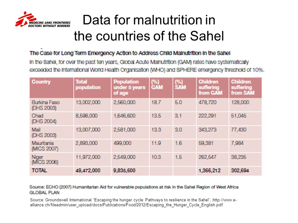 Data for malnutrition in the countries of the Sahel