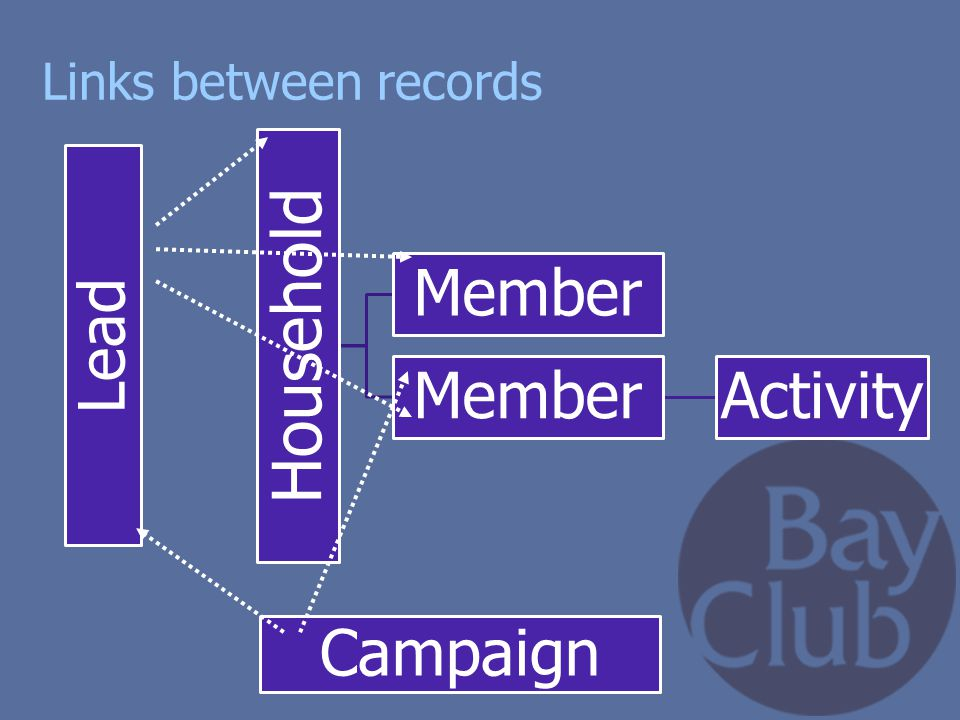 Links between records Household Member Activity Lead Campaign