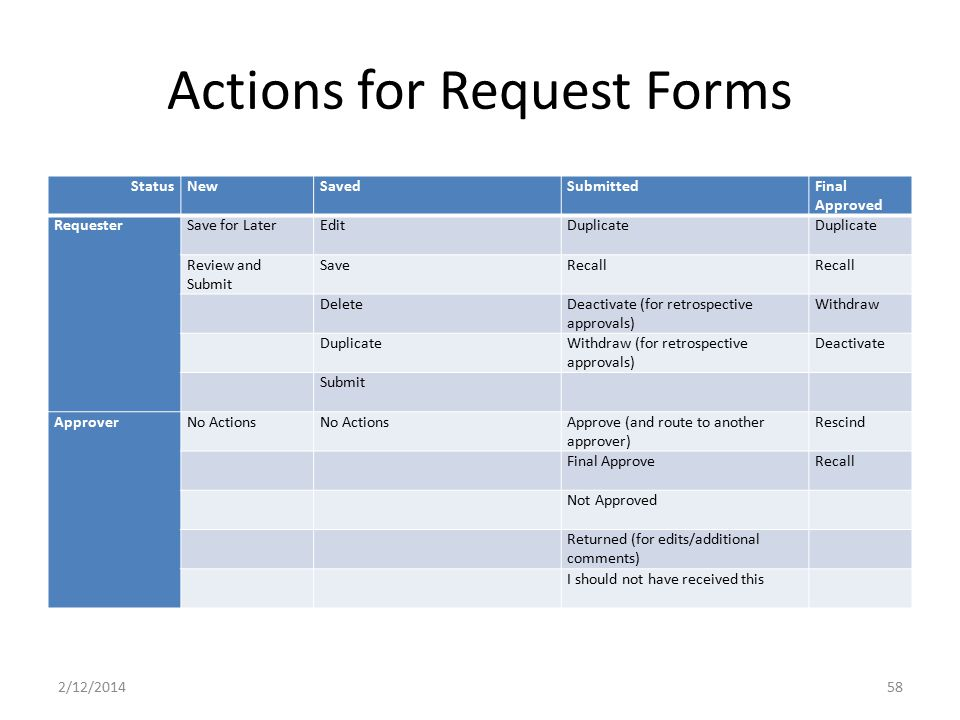 Actions for Request Forms