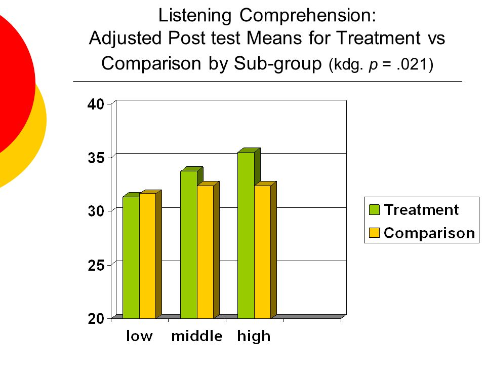 Listening Comprehension: Adjusted Post test Means for Treatment vs Comparison by Sub-group (kdg.