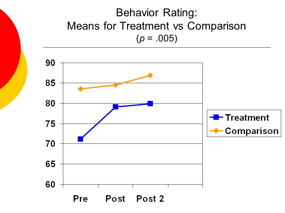 Behavior Rating: Means for Treatment vs Comparison (p = .005)